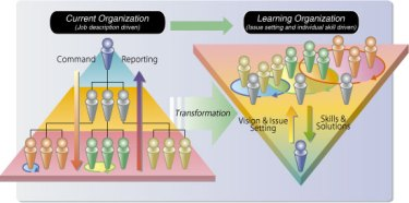 learning org-1