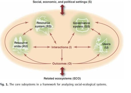 Related ecosystems (ECO)