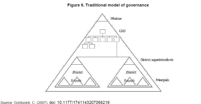 traditional model of govenance